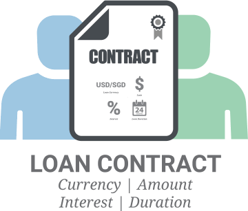 A contract between a borrower and lender